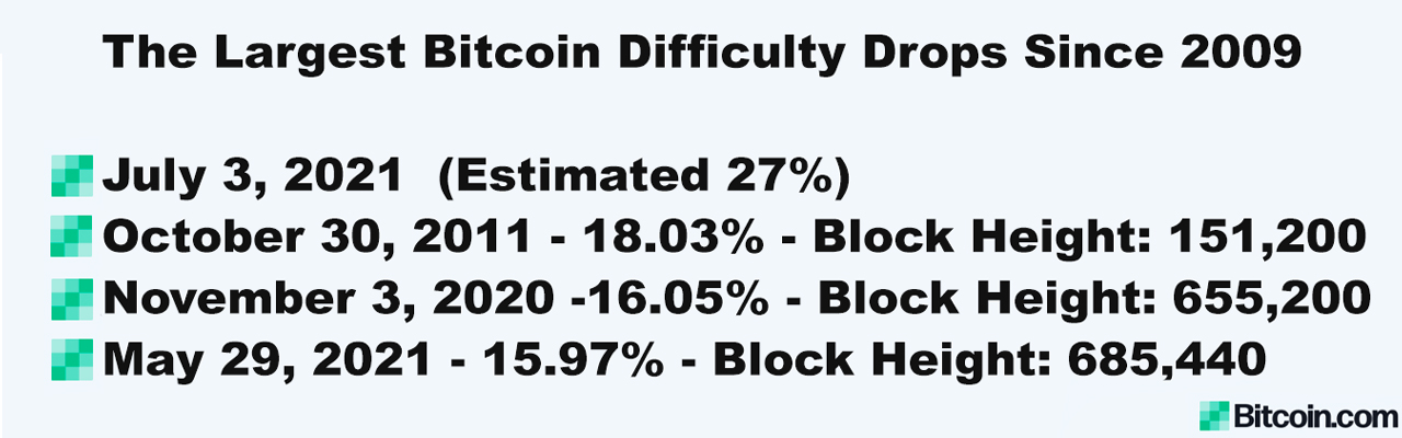 Bitcoin Blocks Will Soon Be 27% Easier to Find — Miners Brace for the Largest Recorded Difficulty Drop in BTC's Lifetime